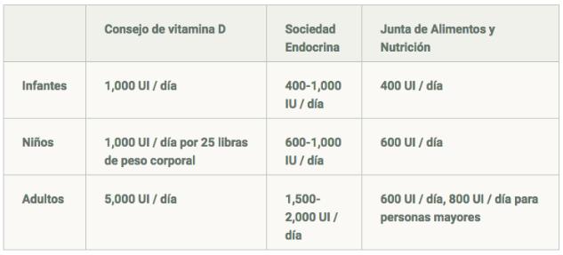 Dosis recomendadas de Vitamina D